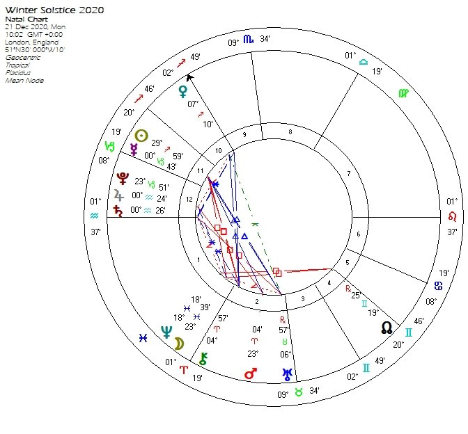Chart for the 2020 Winter Solstice  21st December 10.02 GMT